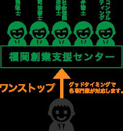福岡創業支援センターの場合のイメージ